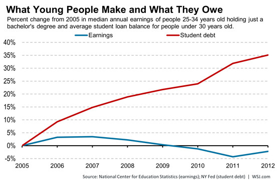 6 student debt charts that you need to see huffpost life
