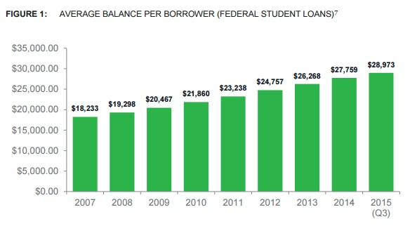 CFPB_balance_per_borrower