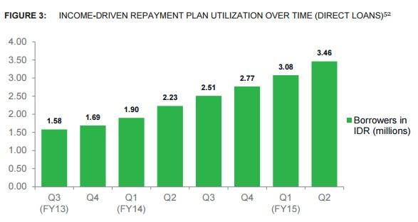 CFPB_repayment_plans