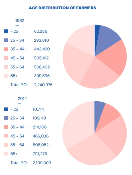 age distribution of farmers