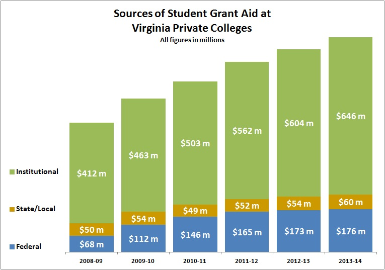 source of grant aid va