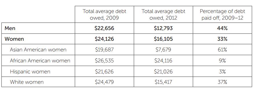 student_loan_debt_by_gender_race