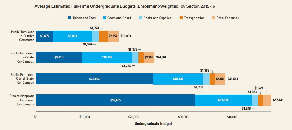 college_board_2015-16_student_budget