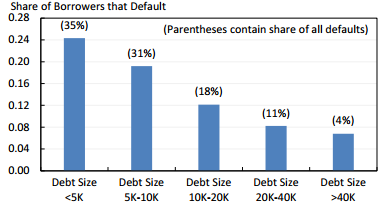defaults_by_loan_size_c