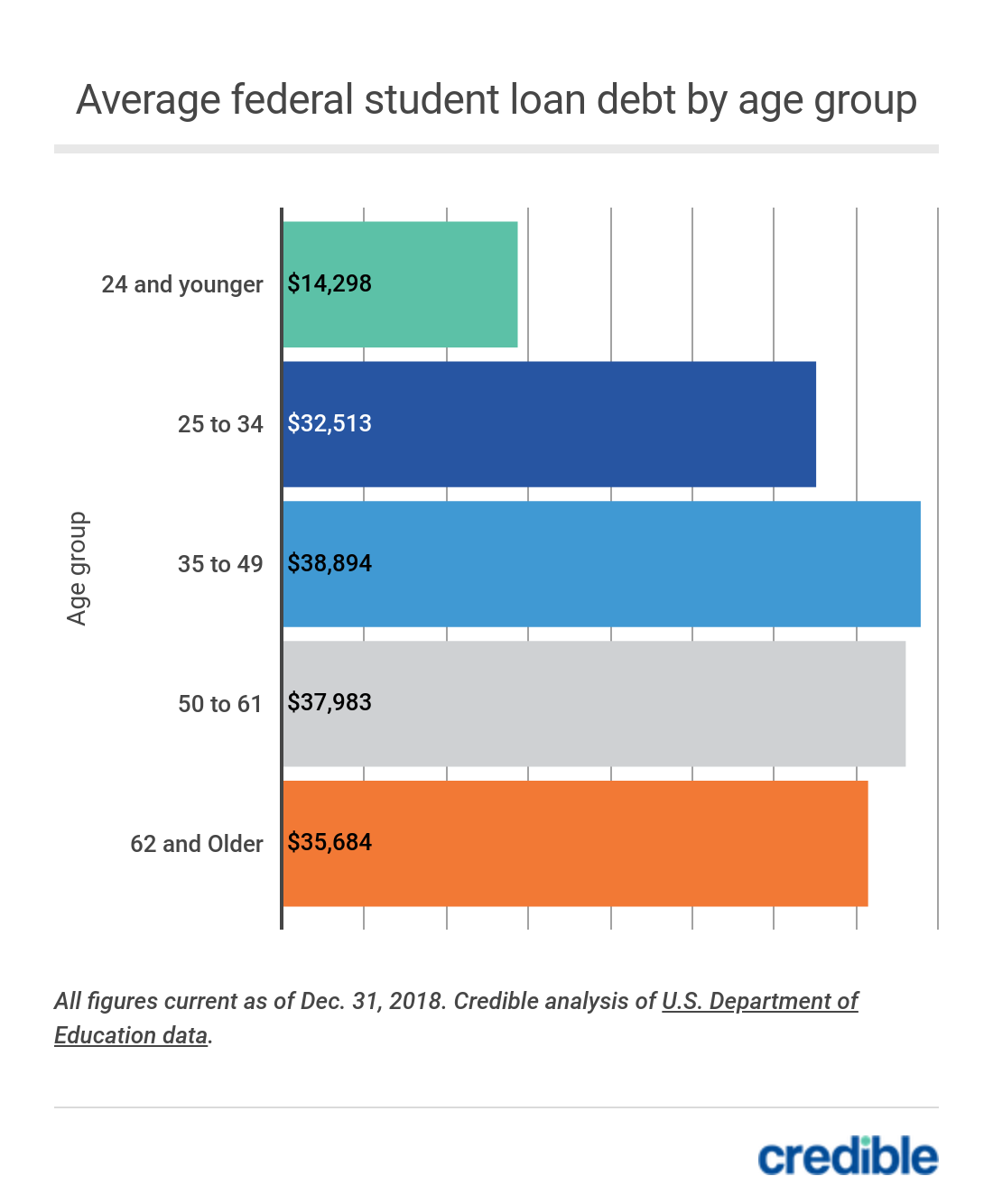 Average federal student loan debt by age group