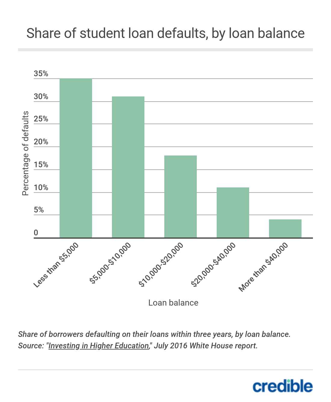 Share of student loan defaults, by loan balance