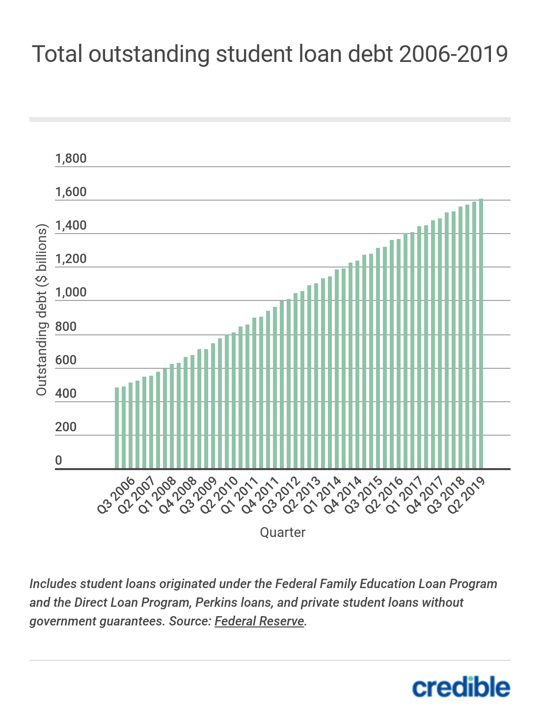 Total outstanding student loan debt 2006-2019