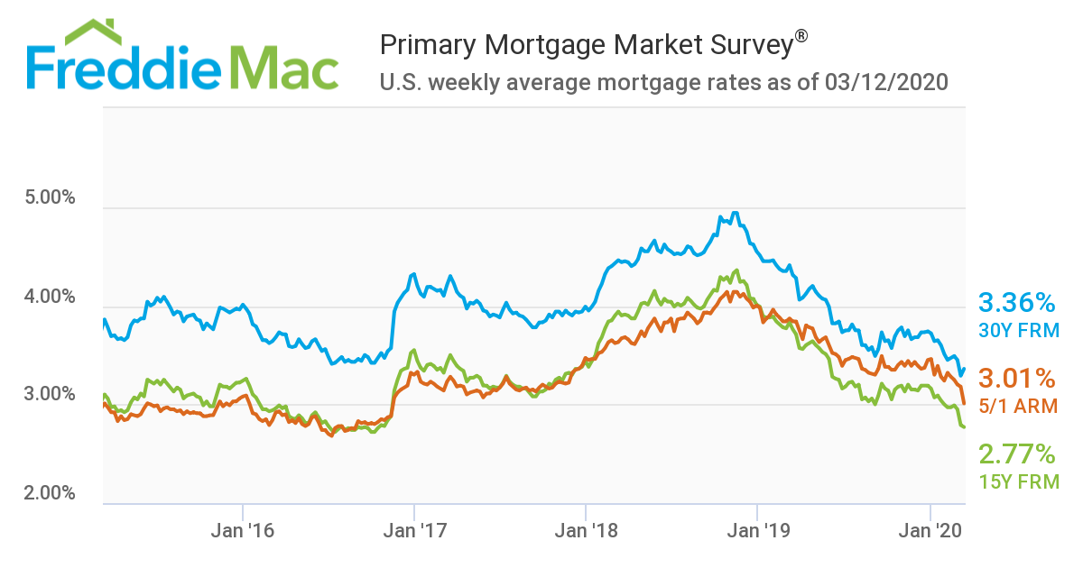 U.S. weekly average mortgage rates as of 03/12/2020