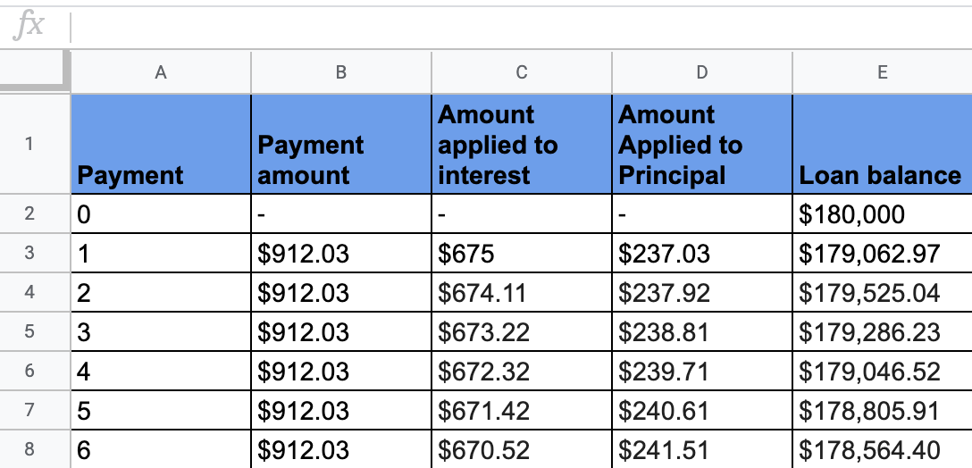 Example amortization schedule