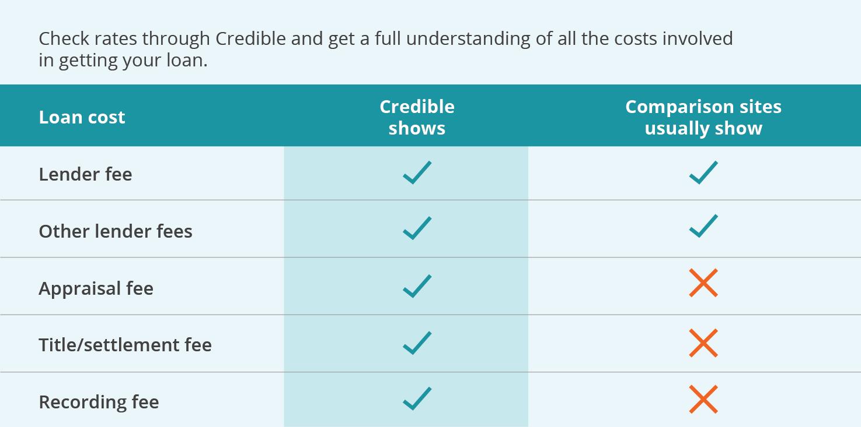 Credible mortgage loan costs comparison