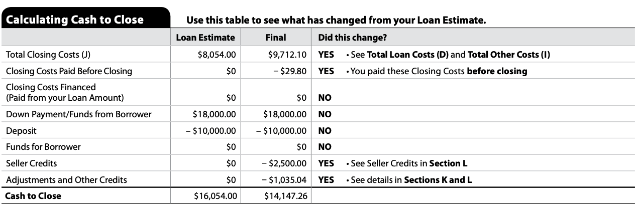 Closing Disclosure | See Calculating Cash to Close and a Summary of Your Transaction on Page 3