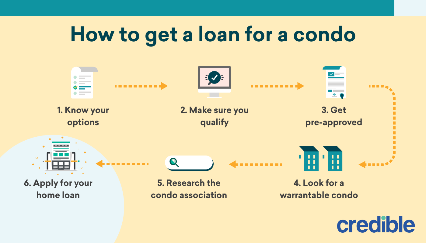 How to get a loan for a condo_ infographic