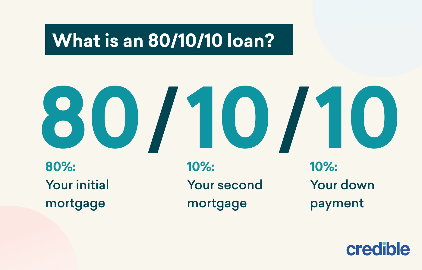 80-10-10 Loan- Infographic