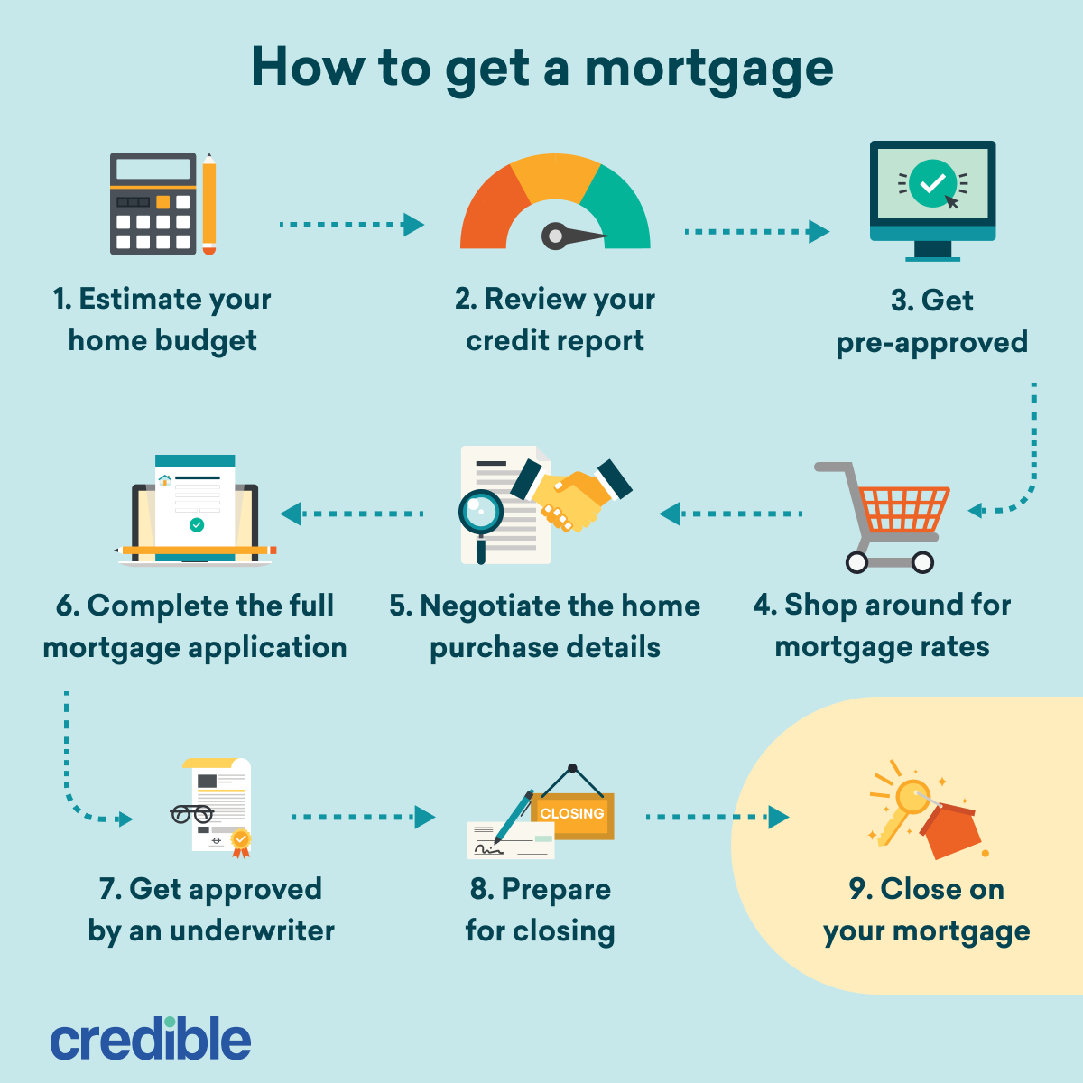 how to get a mortgage flowchart-square