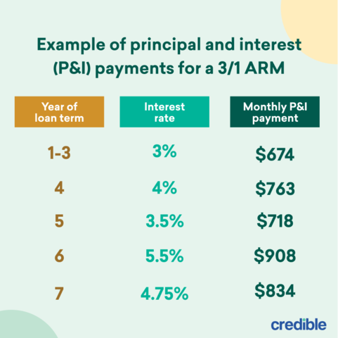 example of principal and interest payments for 3-1 ARM infographic