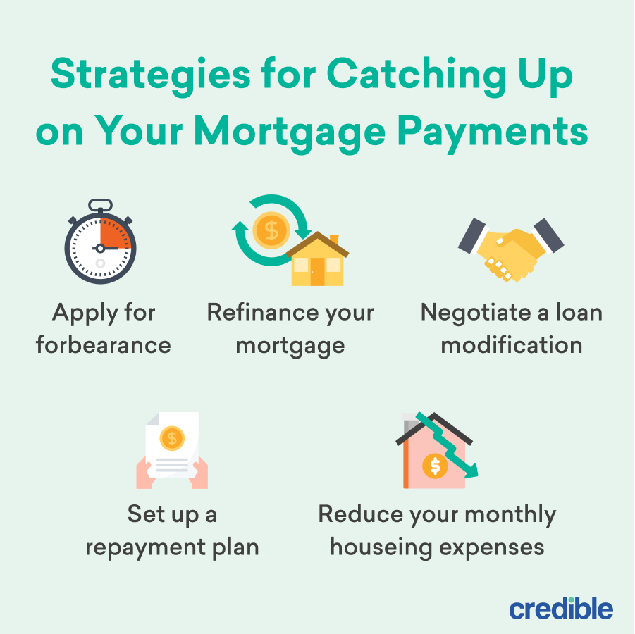 Strategies for Catching Up on Your Mortgage Payments Infographic