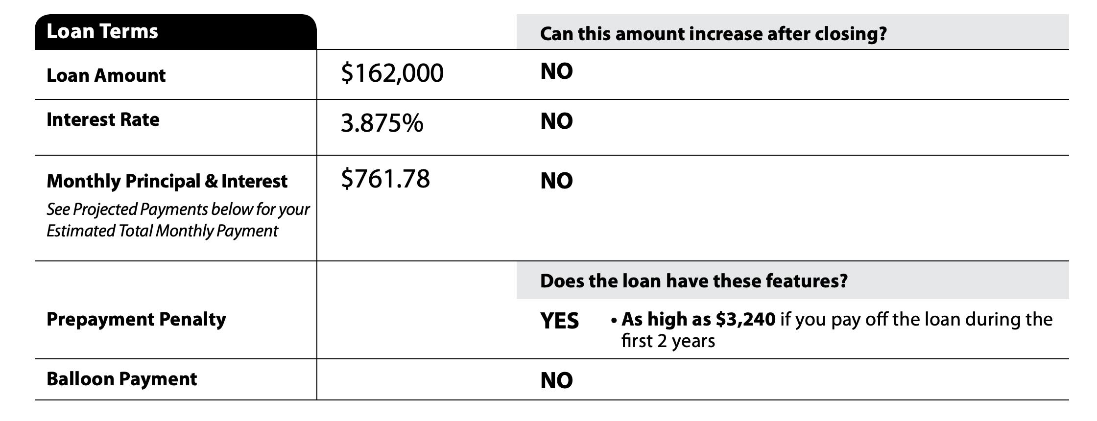 Loan estimate - prepayment penalty
