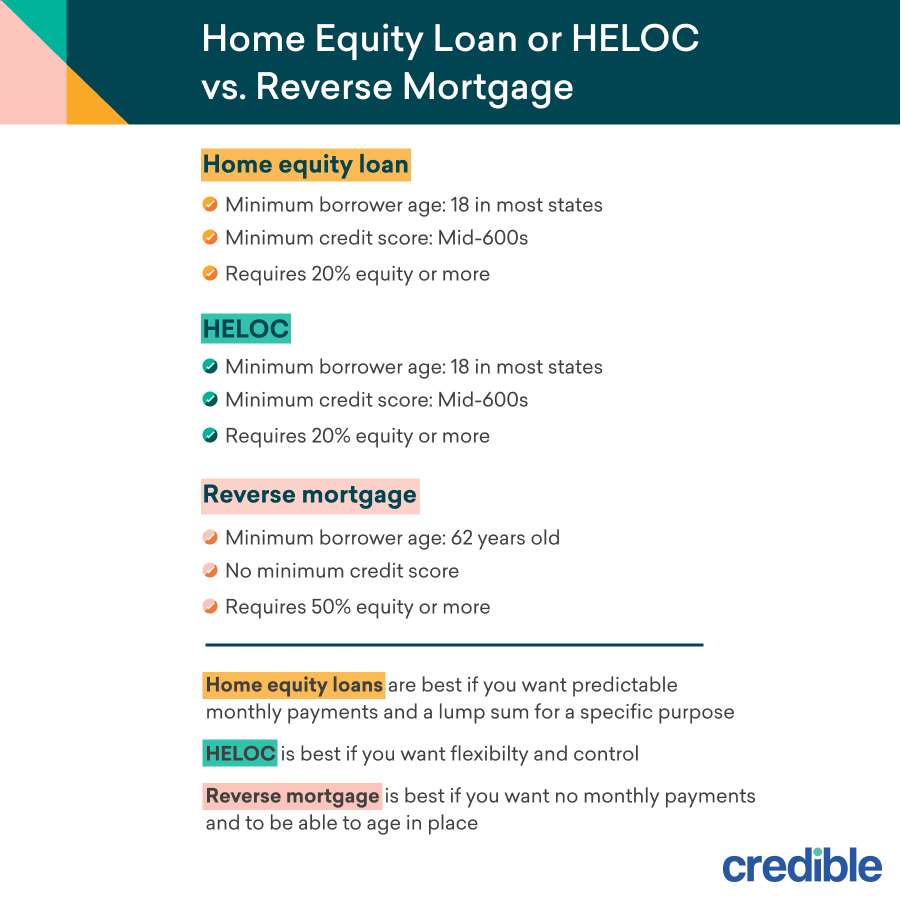 Home Equity Loan or HELOC vs. Reverse Mortgage infographic