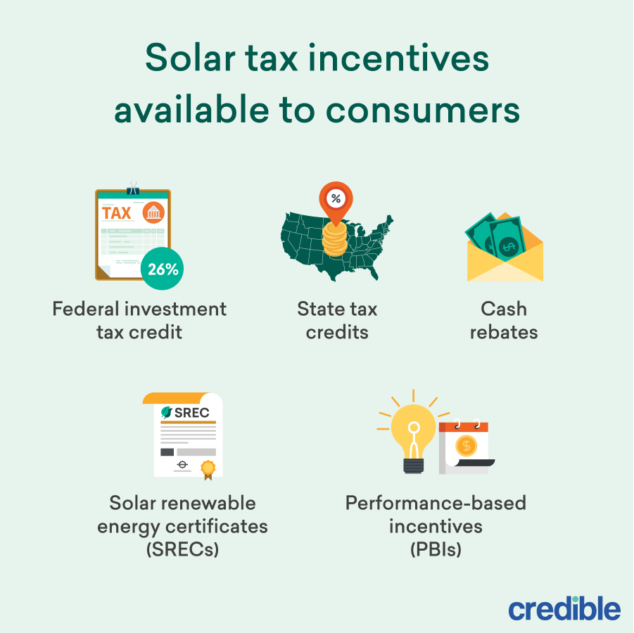 Solar tax incentives available to consumers infographic